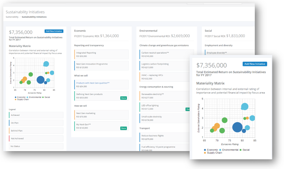 Dashboard showing an organisation wide and focus level total return on investment