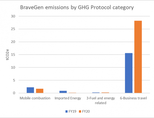 BraveGen carbon footprint for FY20